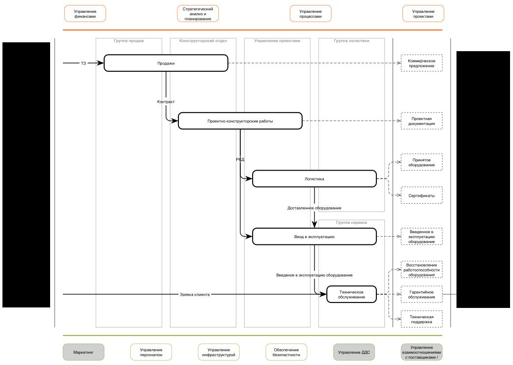 Реорганизация бизнес процессов - соответствие структур