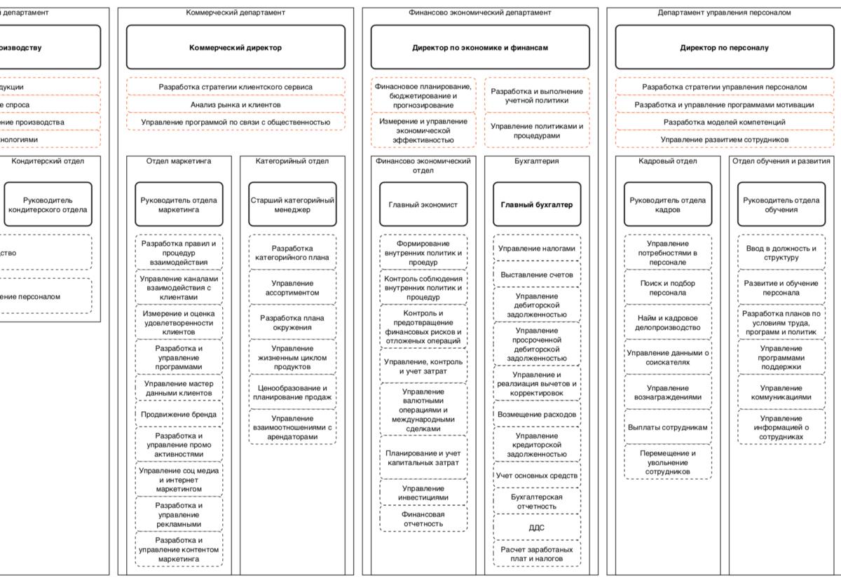 Реорганизация бизнес процессов - Процессно ориентированная организационная структура