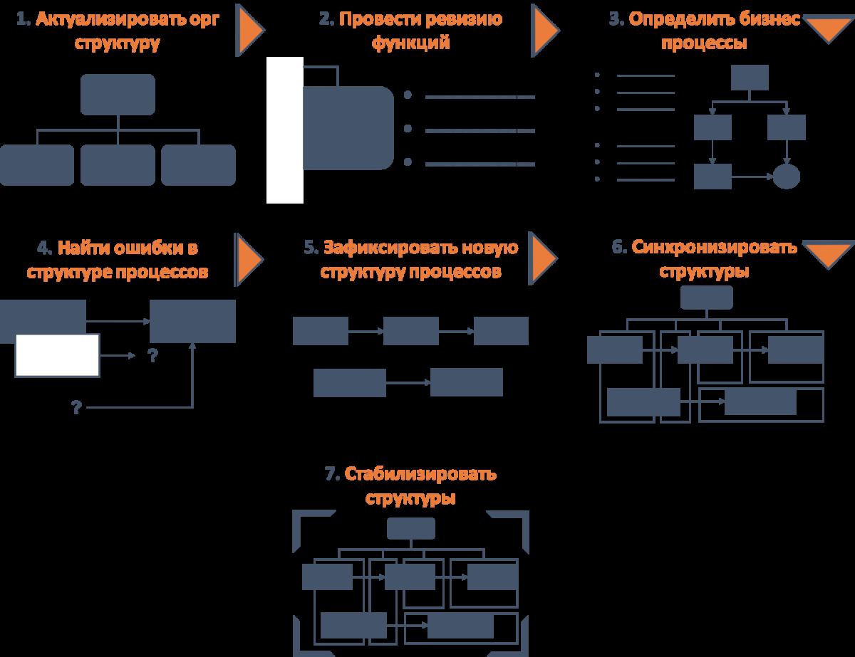 Реорганизация бизнес процессов