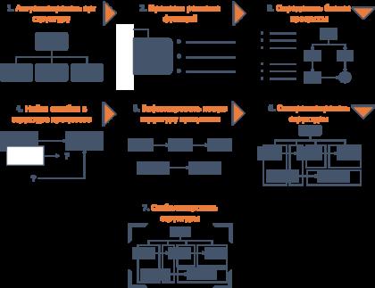 Реорганизация бизнес процессов - инструкция по применению