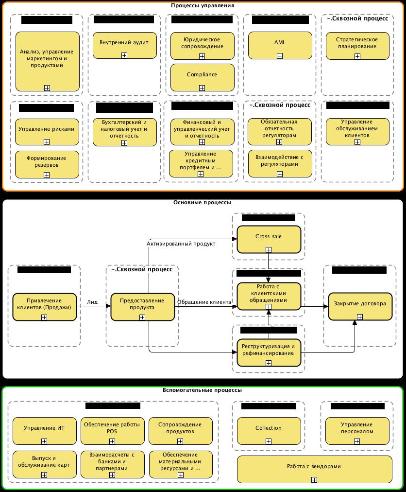 Реорганизация бизнес процессов - карта верхнего уровня
