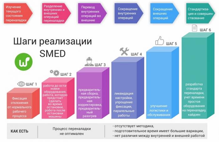 Технологии и концепции улучшения бизнес процессов. Быстрая переналадка оборудования