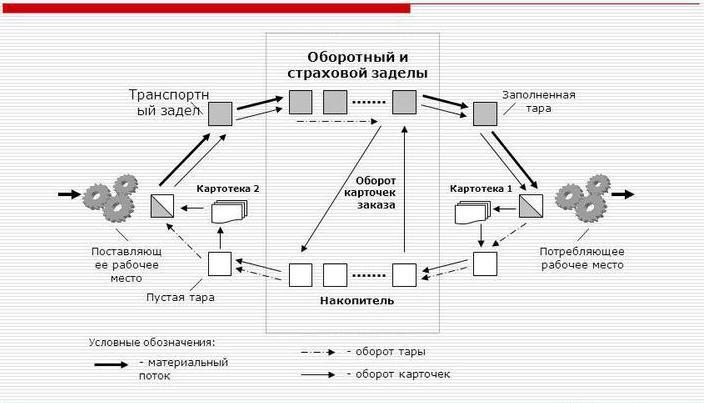 Технологии и концепции улучшения бизнес процессов. Канбан в поточном производстве