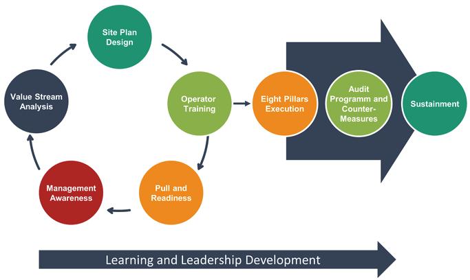 Технологии и концепции улучшения бизнес процессов. Всеобщий уход за оборудованием