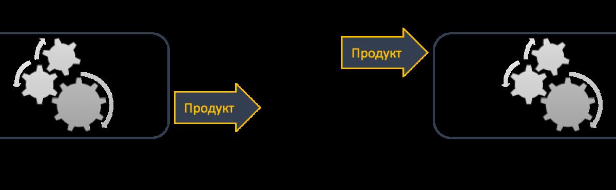 Определить границы процесса