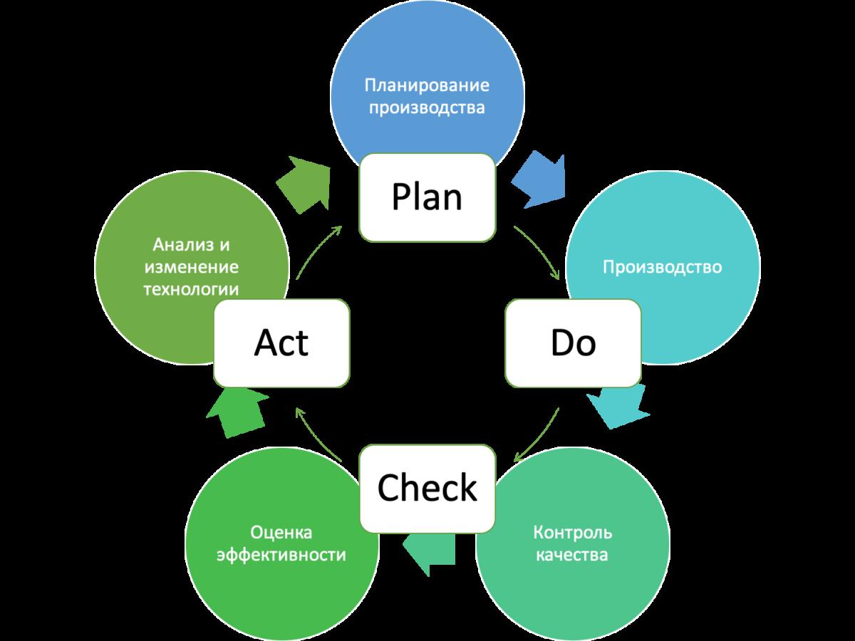 Как определить границы процесса