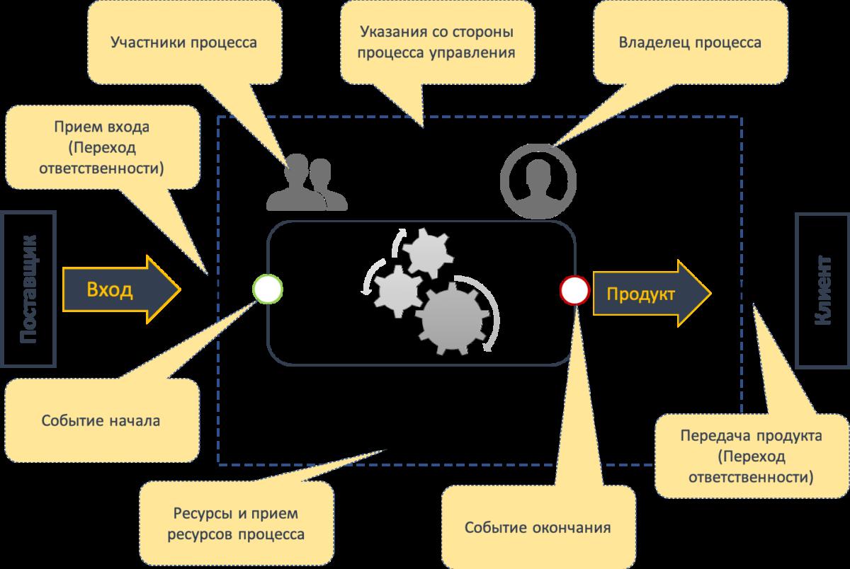 Как правильно определить границы процесса