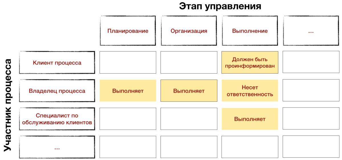 Регламент процесса. Матрица ответственности управления