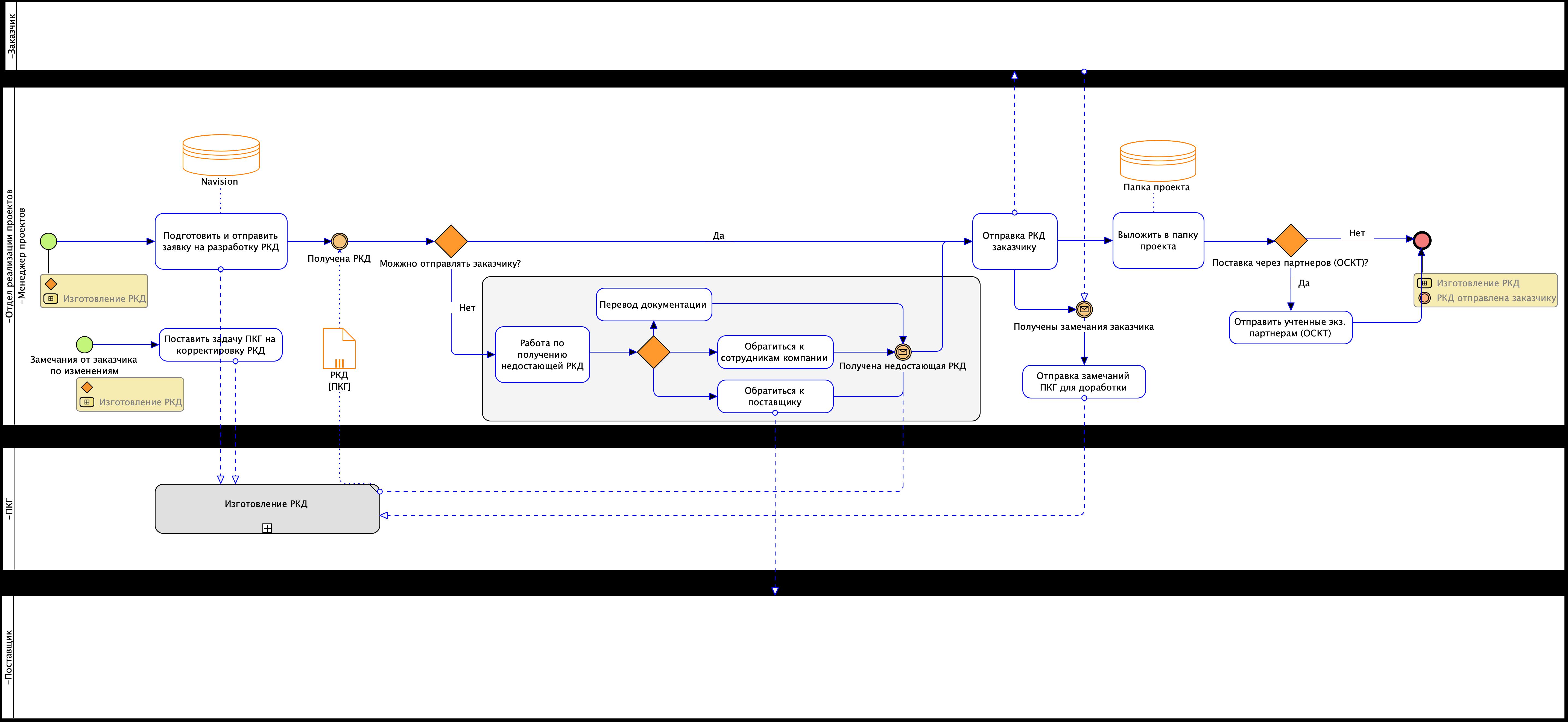 Пример регламента процесса. Диаграмма Заказ РКД