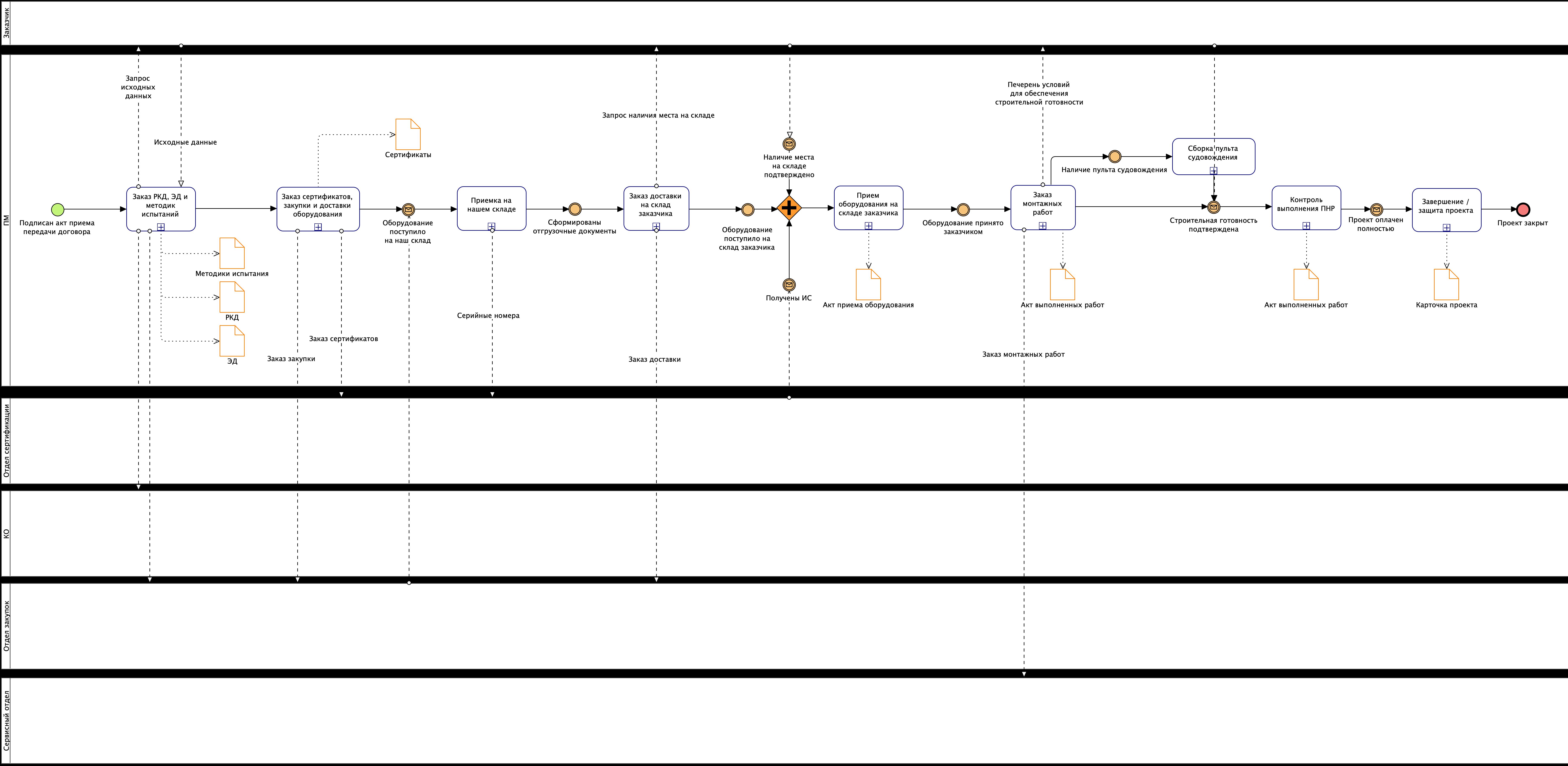 Пример регламента процесса. Управление проектами по реализации заказов клиентов