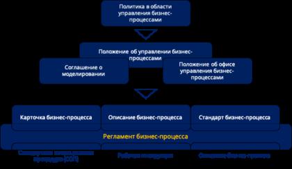 Документы бизнес процесса