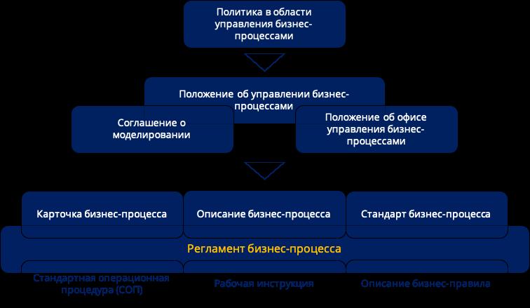 Документы бизнес процесса. Структура