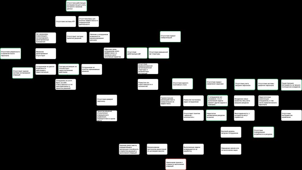 Анализ проблем организации. Блок управления и операционной деятельности - структура отклонений