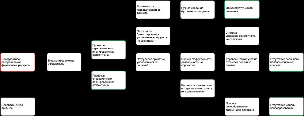 Анализ проблем организации. Блок учета и планирования - структура отклонений