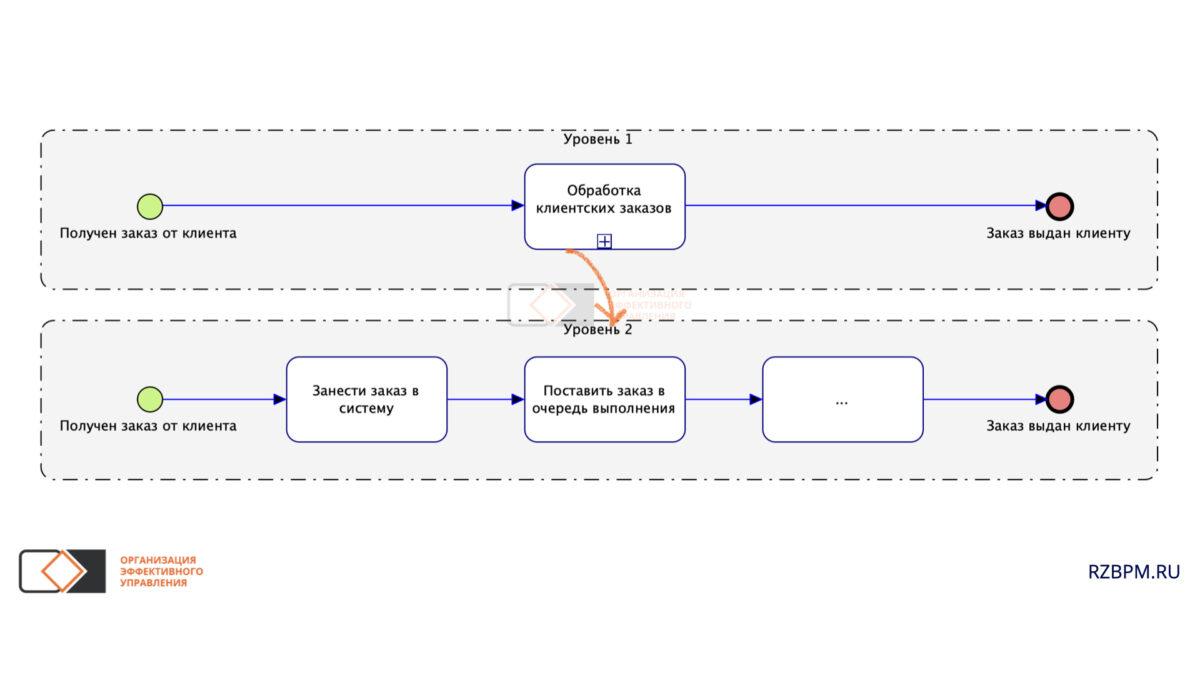 Нотация BPMN. Связь событий между уровнями декомпозиции