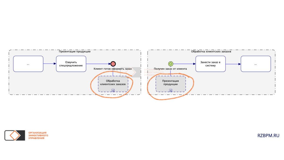 Нотация BPMN. Связь событий с ссылками на процессы