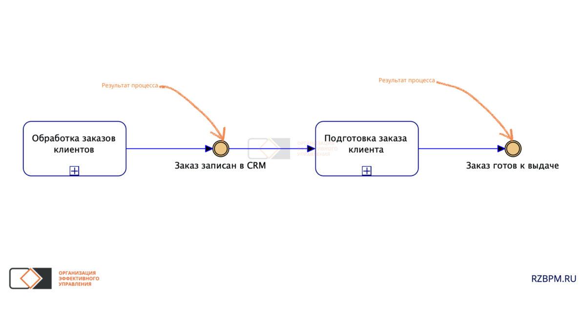 Нотация BPMN. Промежуточное событие, как результат процесса