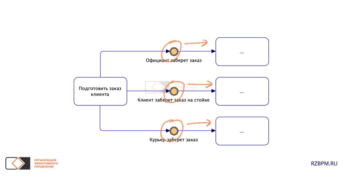 Нотация BPMN. События определяют сценарии процесса
