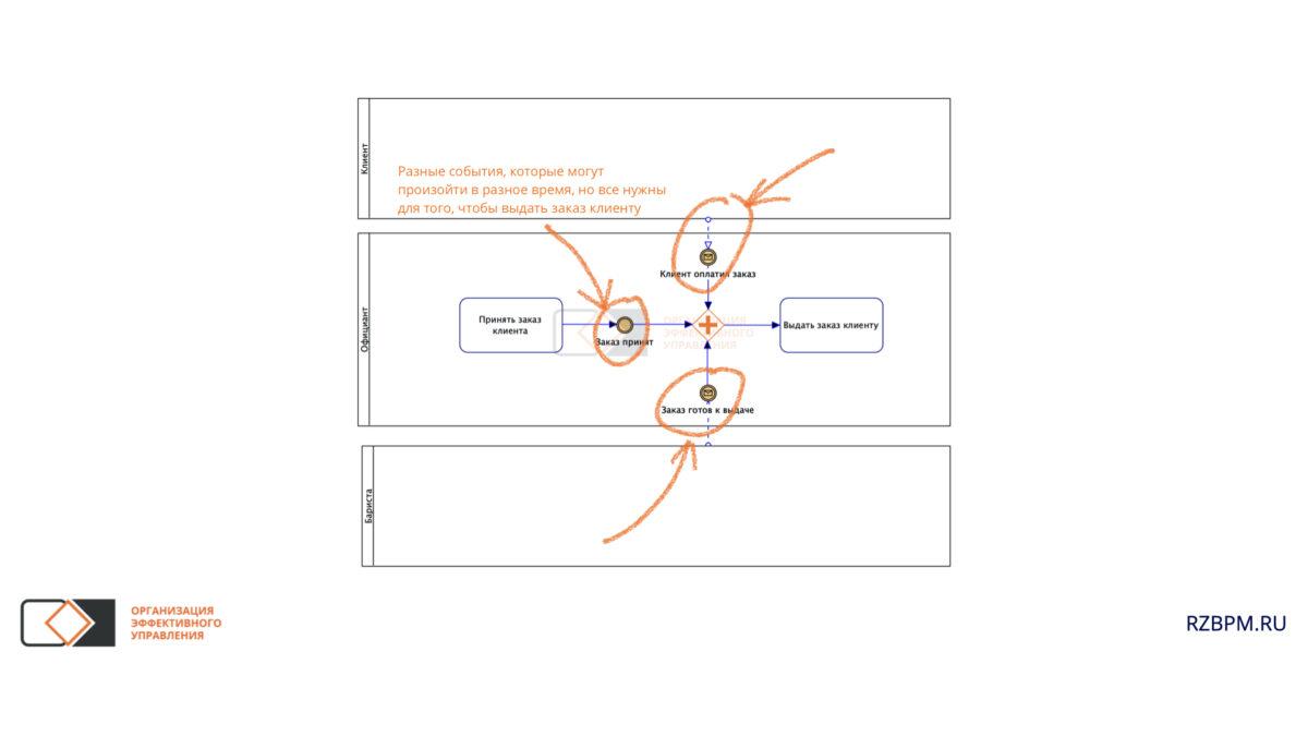 Нотация BPMN. Объединение нескольких условий