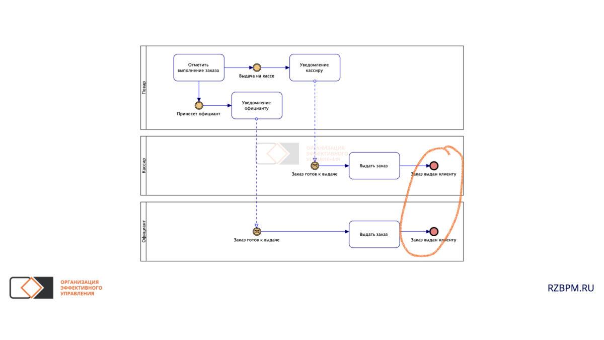 Нотация BPMN. Завершение процесса в разных пулах