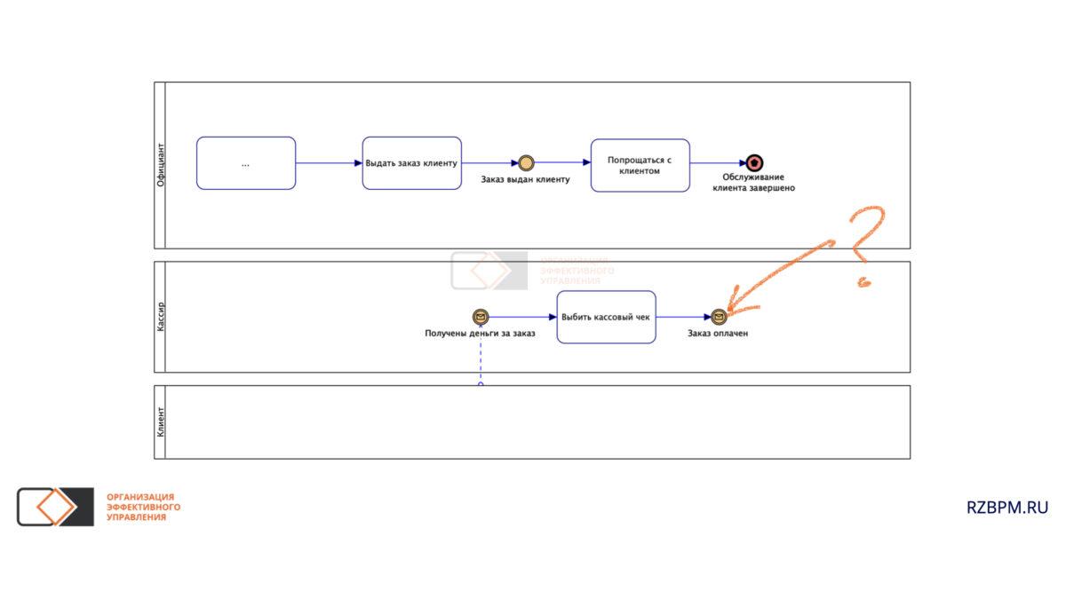 Нотация BPMN. Нарушение взаимосвязанности условий для завершения процесса