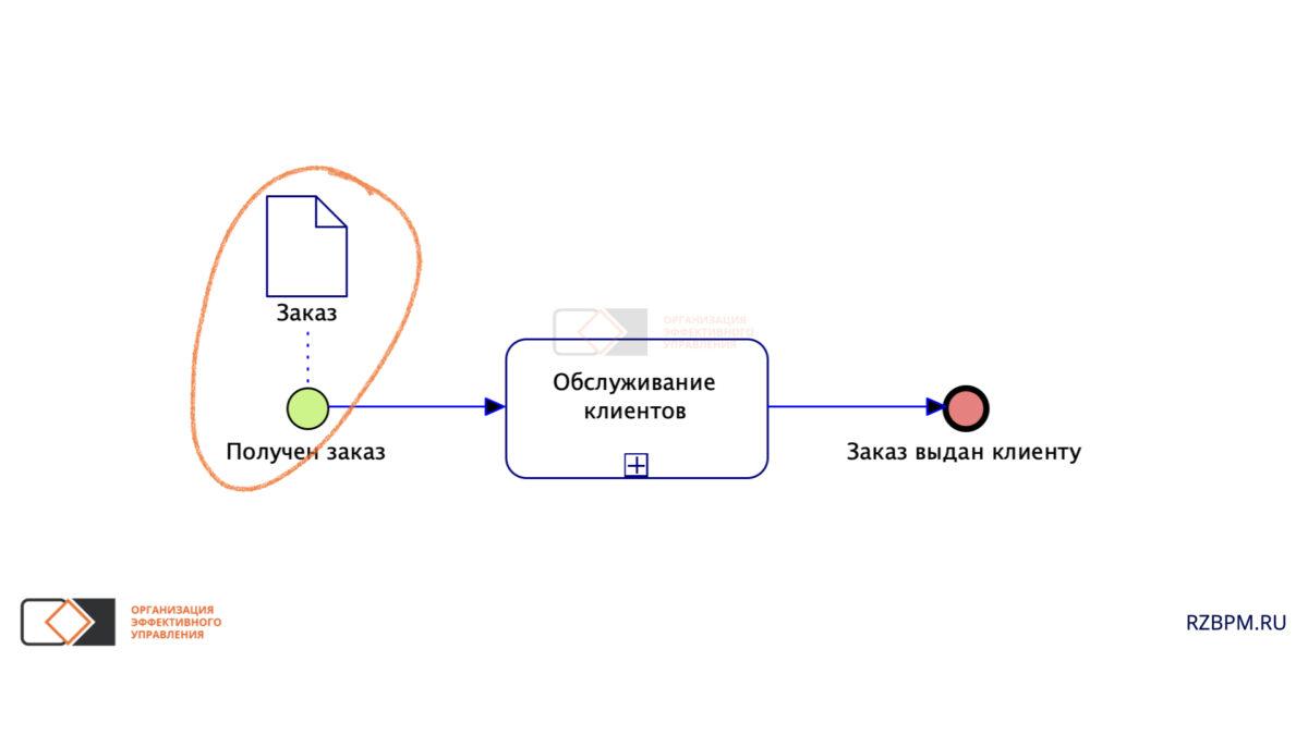 Нотация BPMN. Связь событий и документов