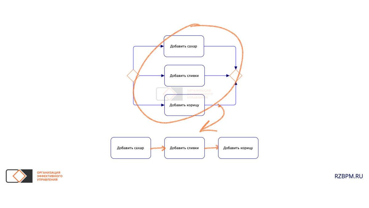 Нотация BPMN. Последовательность