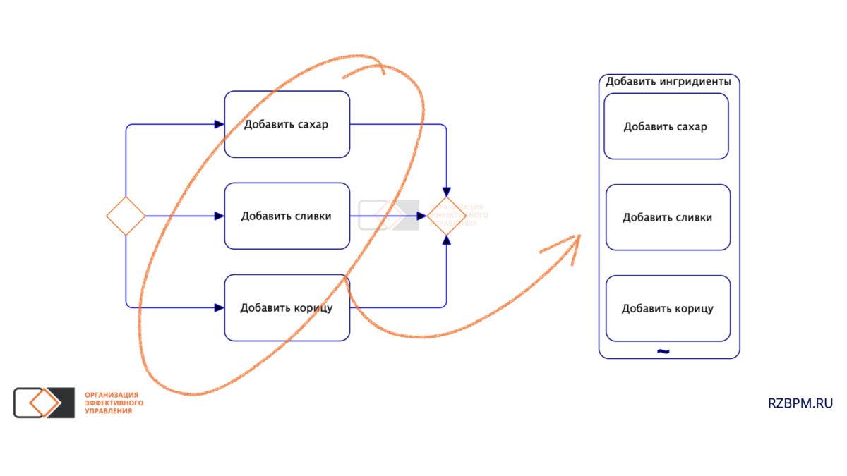 Нотация BPMN. Ad hoc процесс