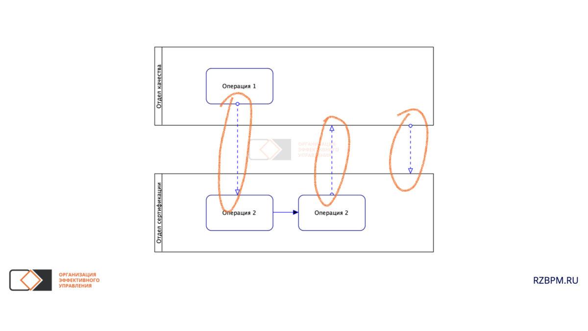 Нотация BPMN. Информационные потоки между пулами