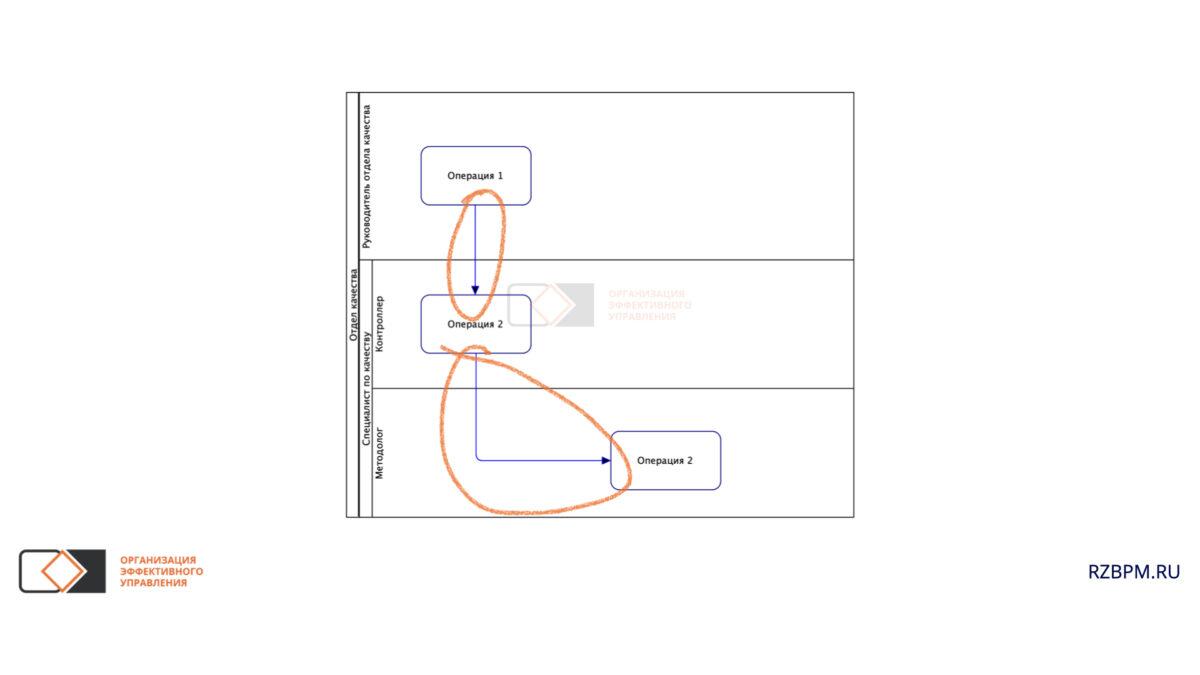 Нотация BPMN. Рабочий поток между дорожками