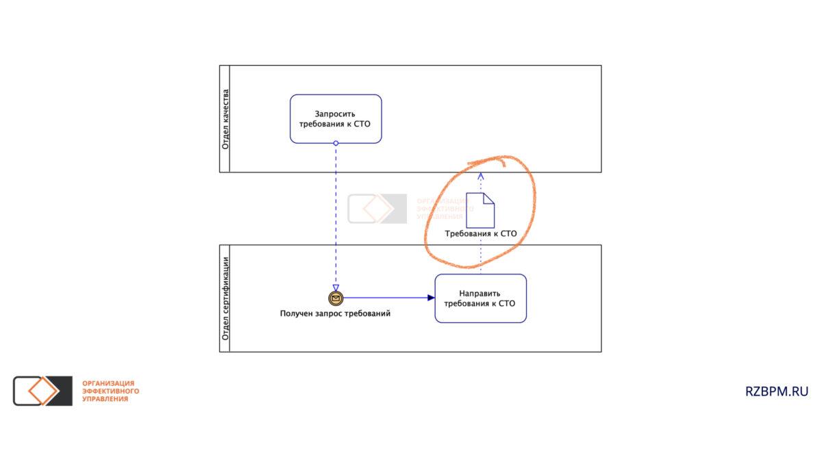 Нотация BPMN. Обмен документами между пулами