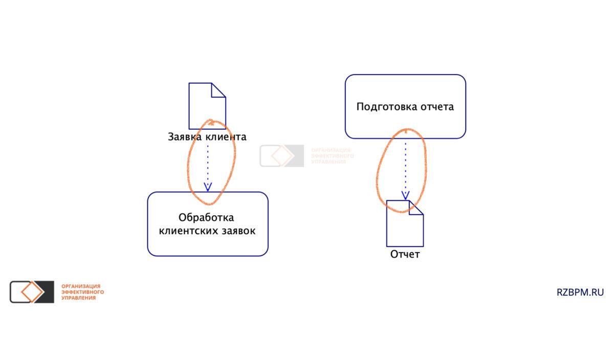 Нотация BPMN. Связи операций с документами