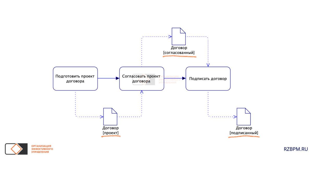 Нотация BPMN. Отражение состояния документа с помощью наименования