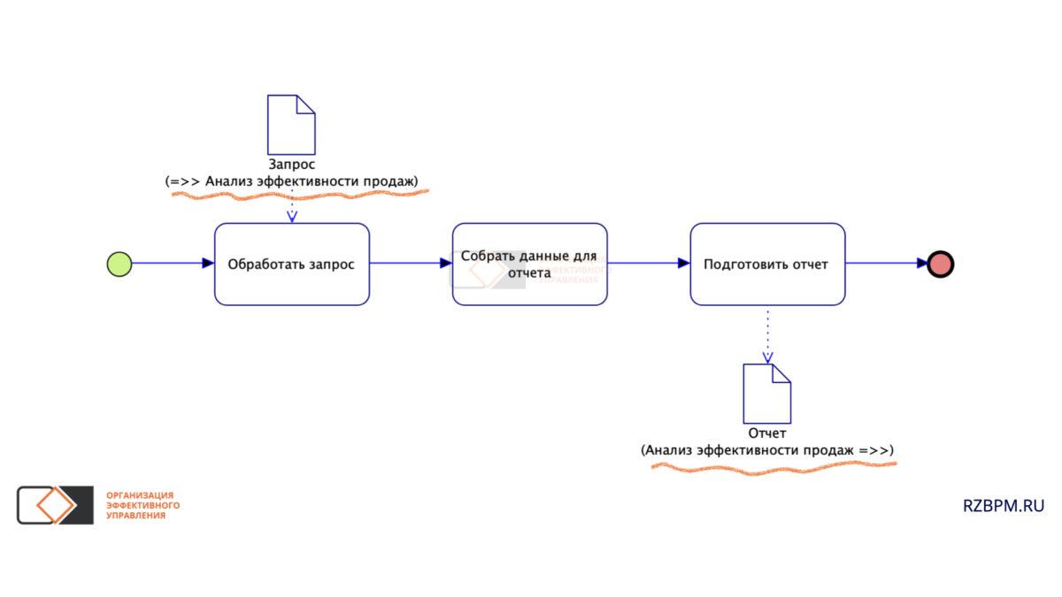 Нотация BPMN. Использование наименование документа, для отражения процесса - источника документа