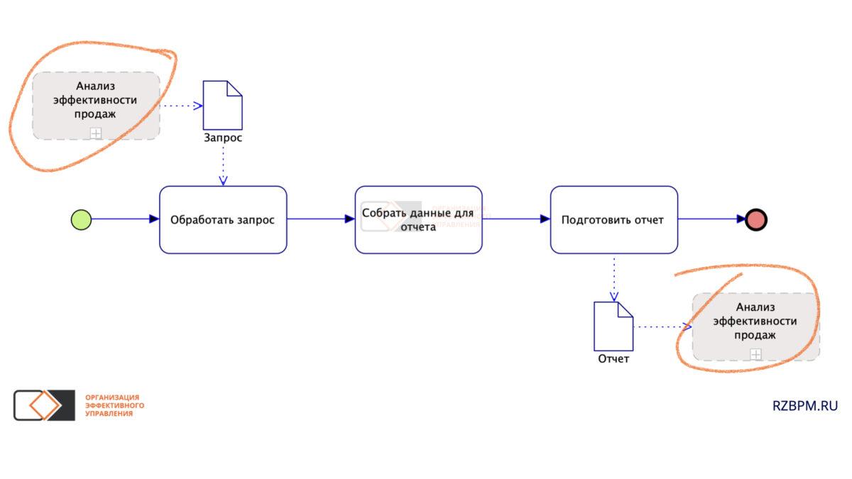 Нотация BPMN. Отображение процессов - источников документов, с помощью отдельного элемента