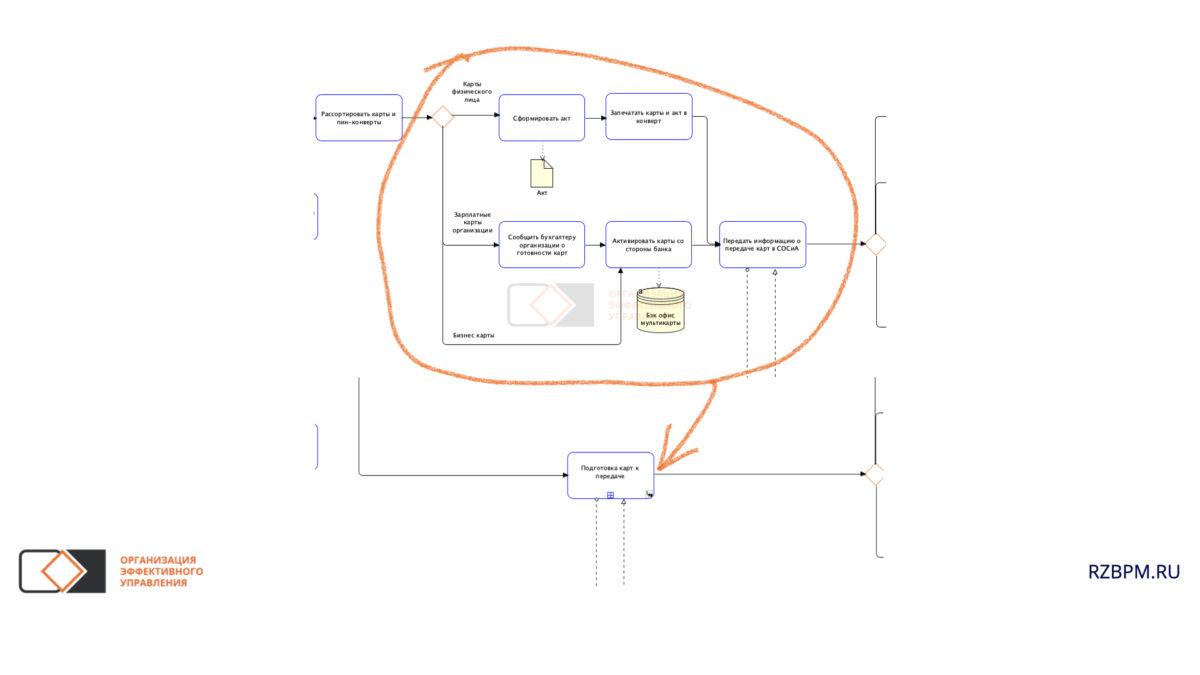 Нотация BPMN. Разделение процесса на этапы, с помощью подпроцессов