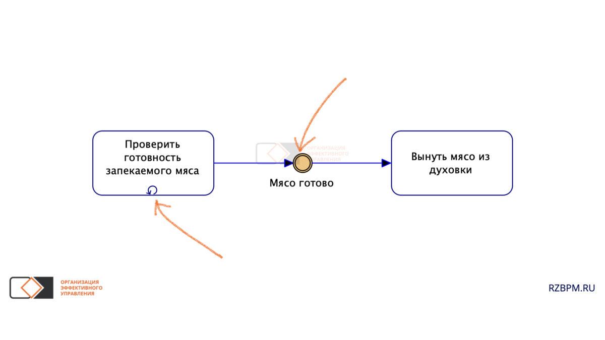 Нотация BPMN. Стандартный цикл