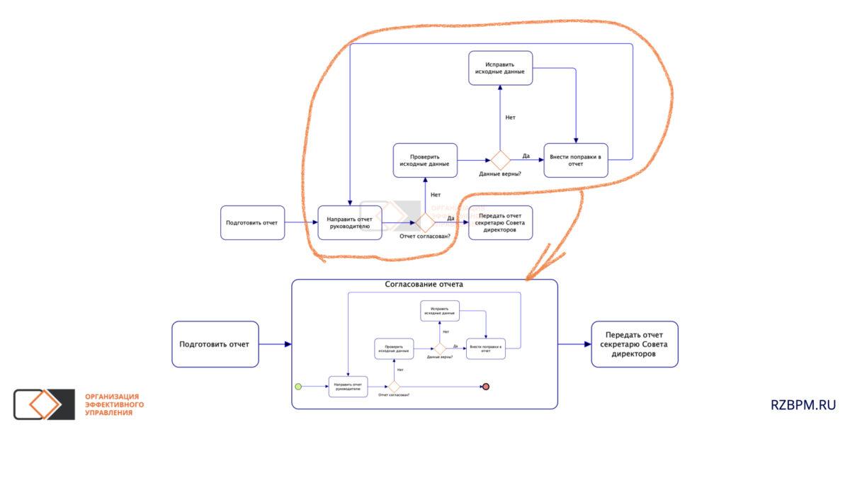 Нотация BPMN. Преобразование циклического участка в подпроцесс