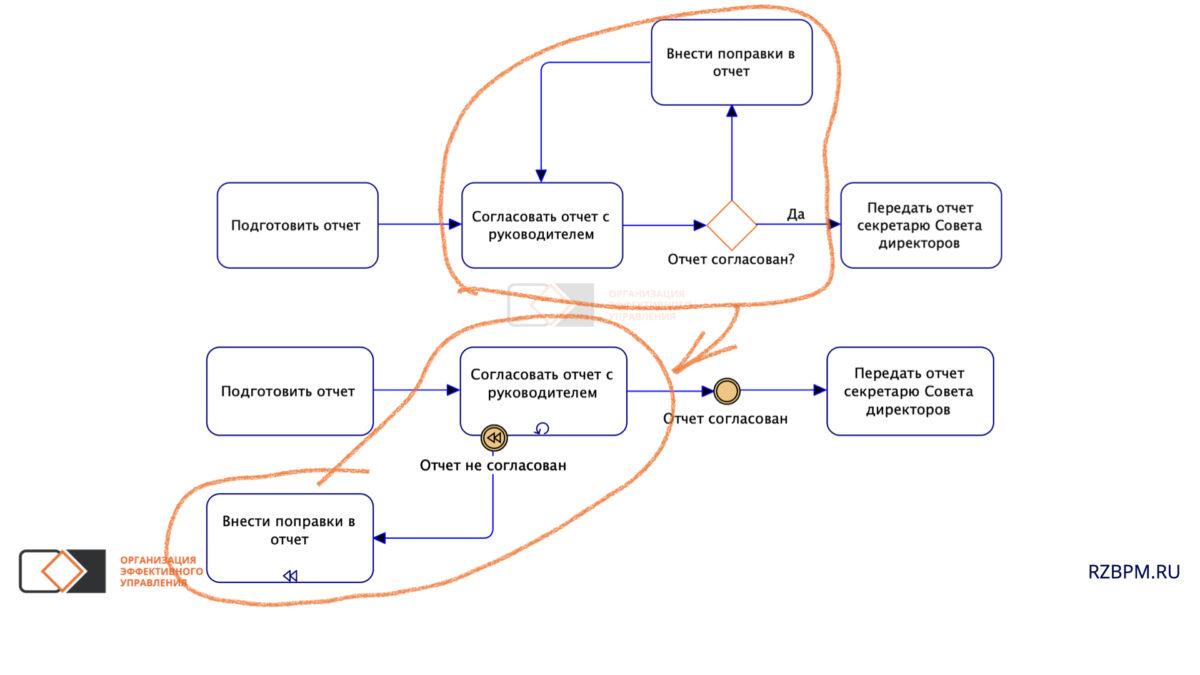 Нотация BPMN. Компенсация, вместо циклической конструкции