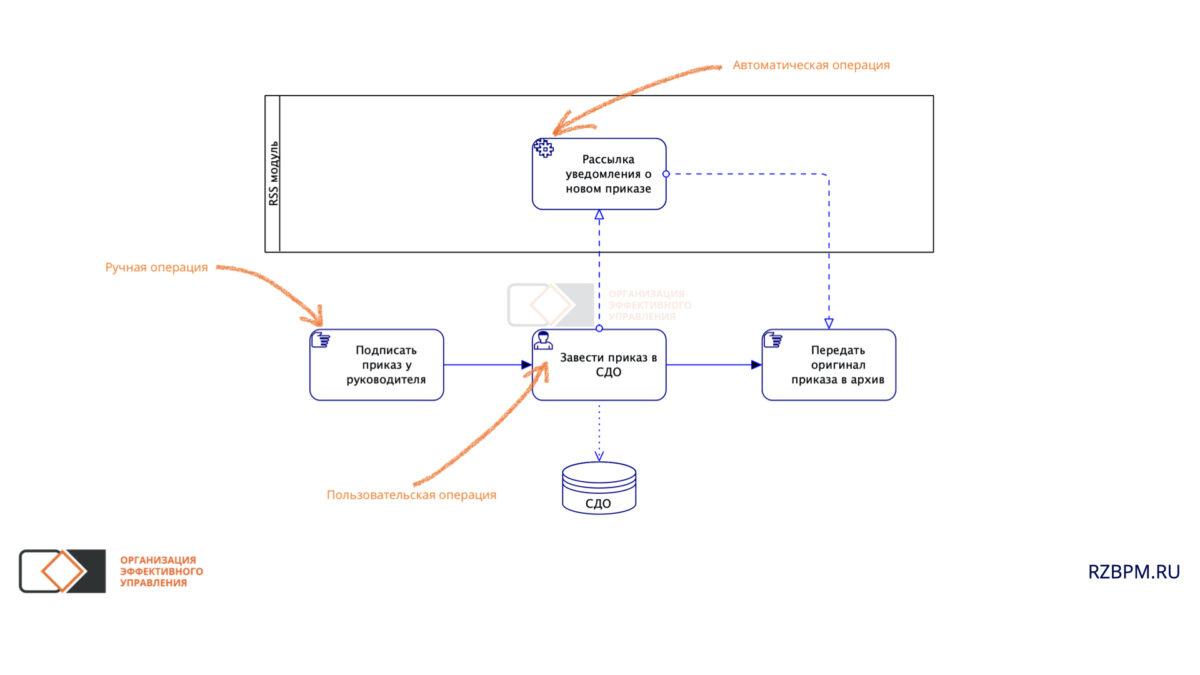 Нотация BPMN. Ручная, пользовательская и автоматическая операция