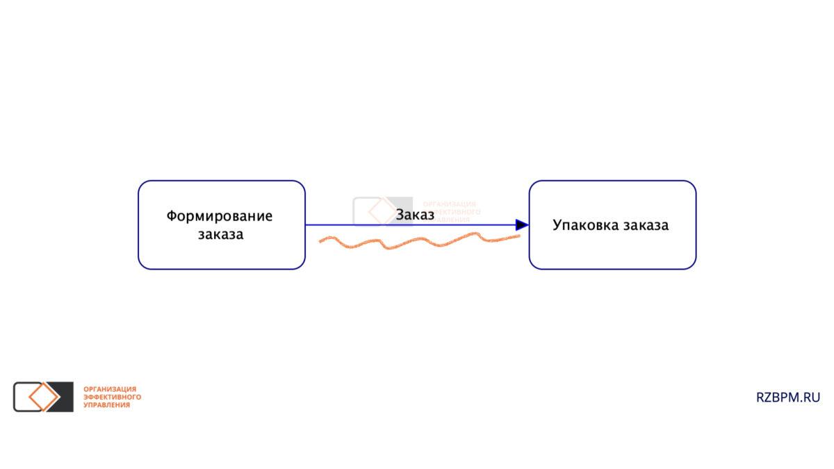 Нотация BPMN. Рабочий поток