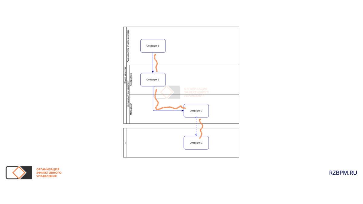 Нотация BPMN. Рабочий и информационный поток