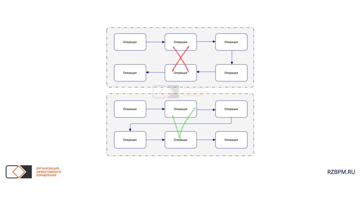 Нотация BPMN. Расположение потоков в диаграмме
