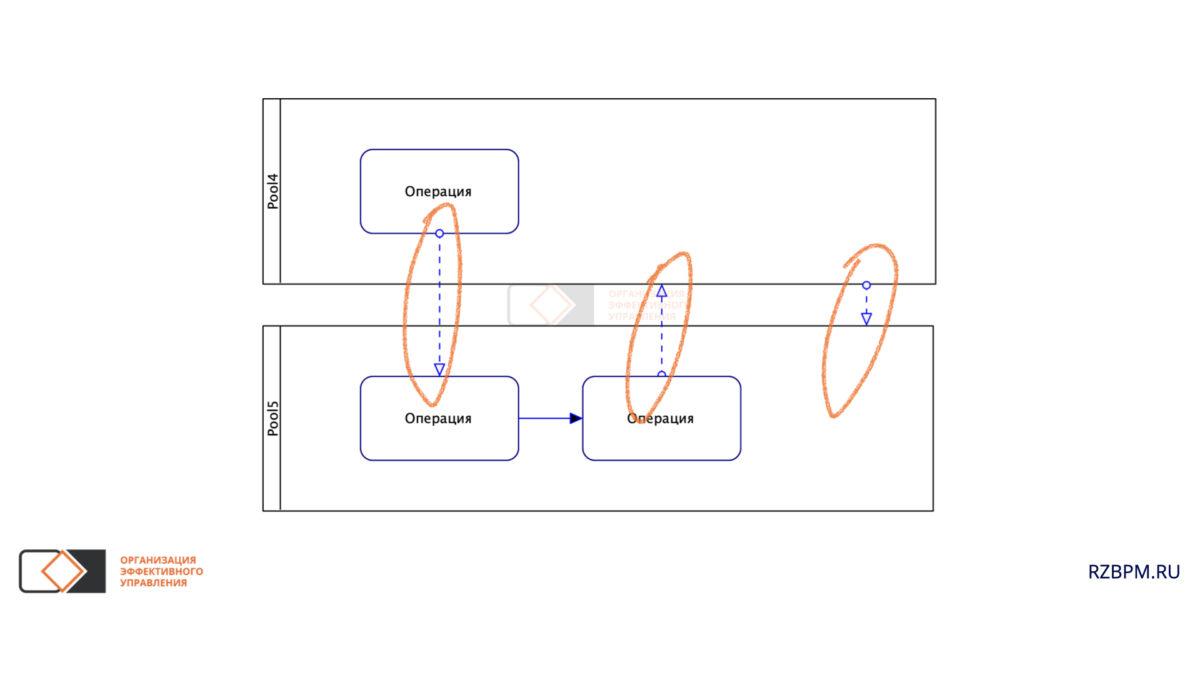 Нотация BPMN. Потоки сообщений между пулами