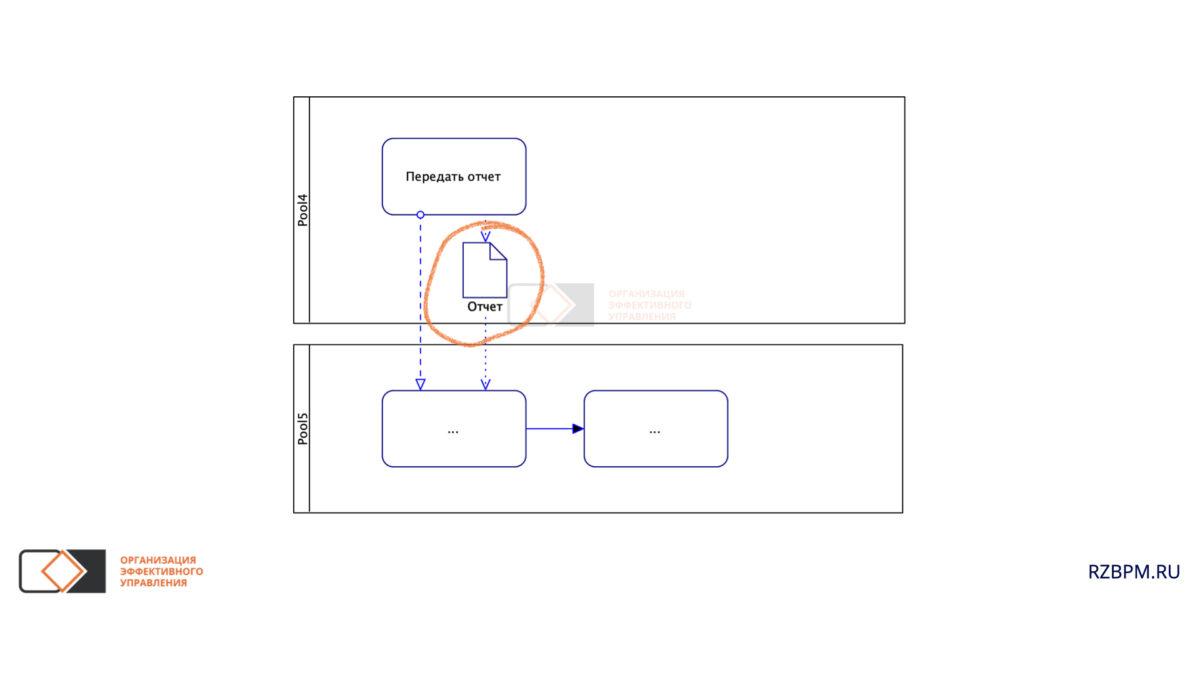 Нотация BPMN. Документы и информационные потоки между пулами