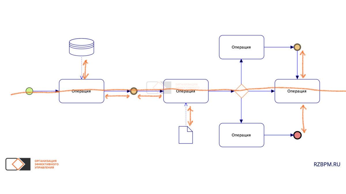 Нотация BPMN. Выравнивание элементов диаграммы