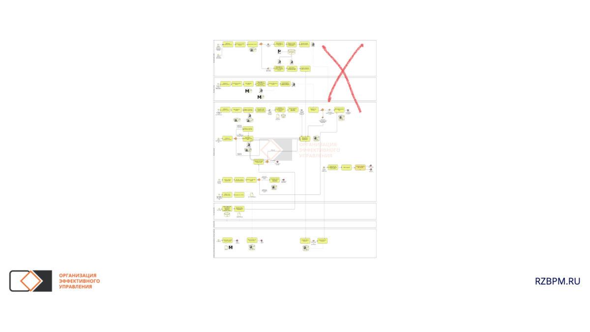 Нотация BPMN. Перегруженность диаграмм