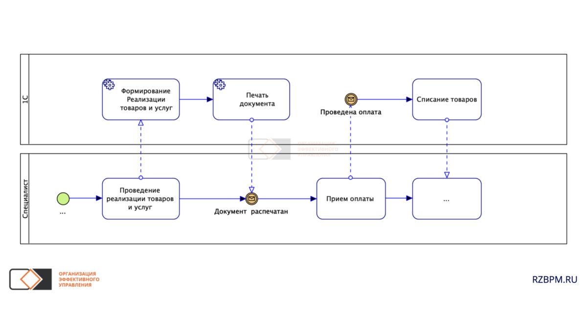 Нотация BPMN. Взаимодействие пользователя и ИТ системы
