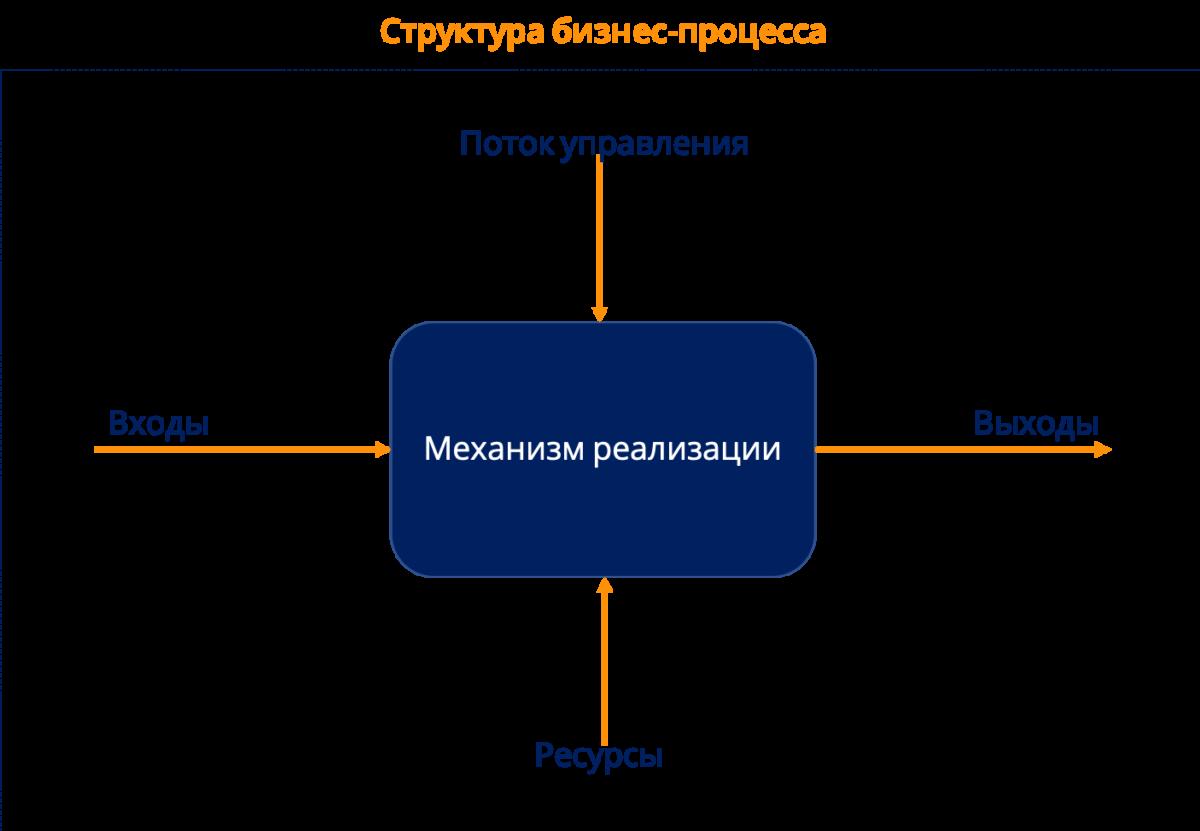 Вопросы по бизнес-процессам. Структура процессасф