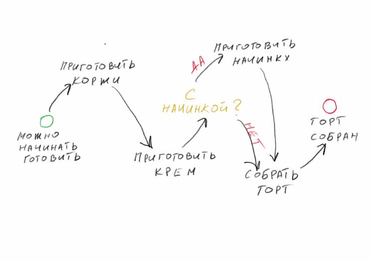 Простая схема процесса